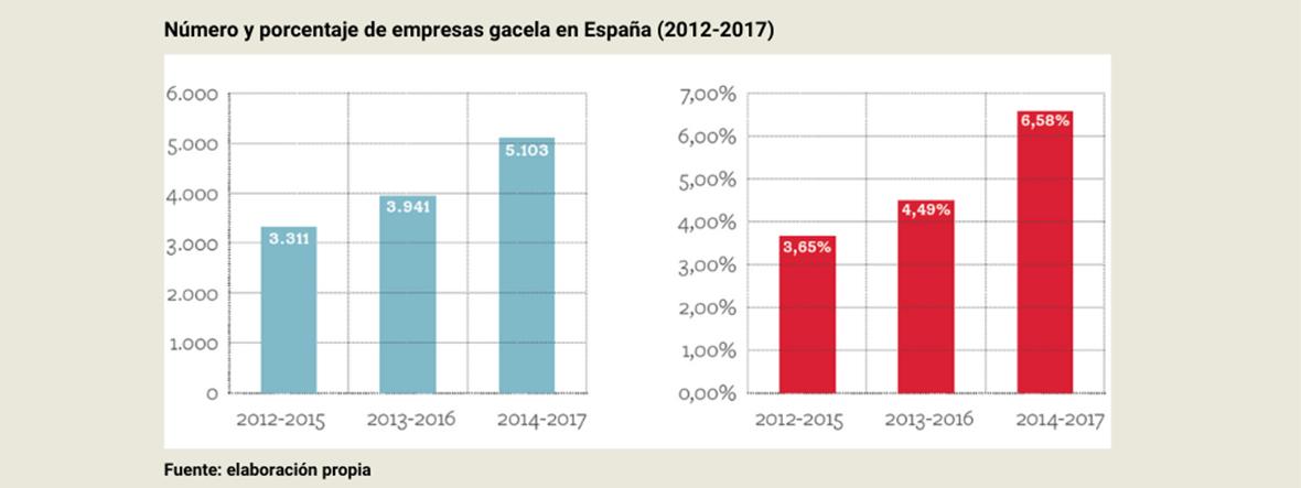 Cotec y la Universidad de Sevilla presentan un informe sobre empresas gacela y start-ups