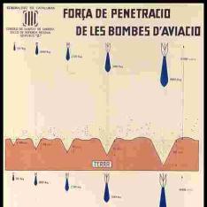 Força de penetració de les bombes d'aviació