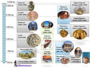 Esquema de las primeras civilizaciones (profesorfrancisco.es)