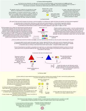 Las cuatro fuerzas fundamentales de la naturaleza