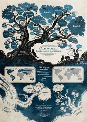 Árbol de la familia de las lenguas indoeuropeas (imgur.com)