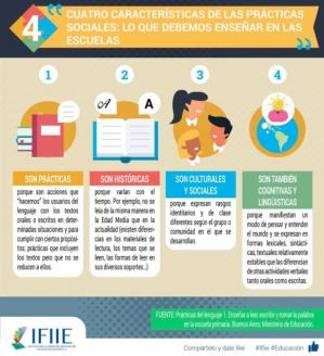 Cuatro características básicas de las prácticas sociales en el ámbito educativo: lo que deberíamos enseñar en las escuelas.