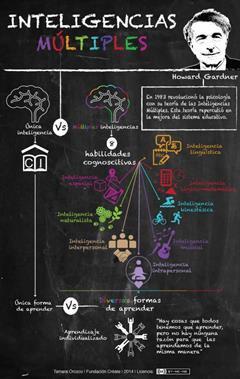 Infografia sobre inteligencias múltiples