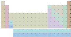 Tableau périodique, groupe des gaz rares sans symboles (difficile)
