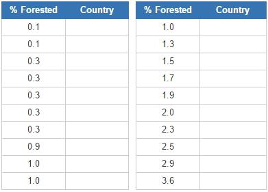 Least forested countries (JetPunk)