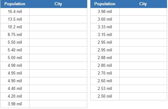 Biggest cities in Africa (JetPunk)
