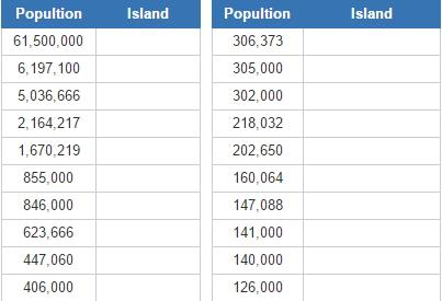 Most populous european islands (JetPunk)