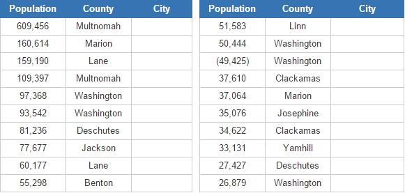 Biggest cities in Oregon (JetPunk)