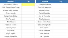 Landmarks of the world and their cities (JetPunk)