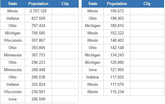 Most populous cities in the US Upper Midwest (JetPunk)