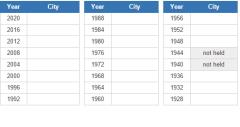 Summer Olympics host cities  (JetPunk)