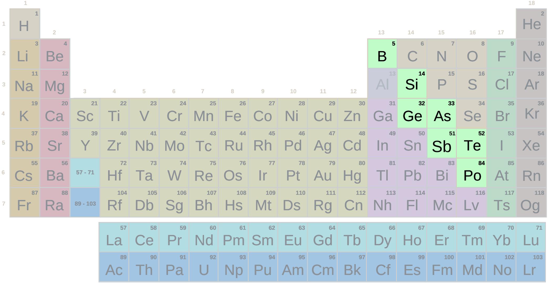 Taula periodikoa, sinbolodun metaloide-taldea (Bigarren Hezkuntza - Batxilergoa)
