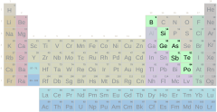 Periodic table, metalloid group with symbols (difficult)
