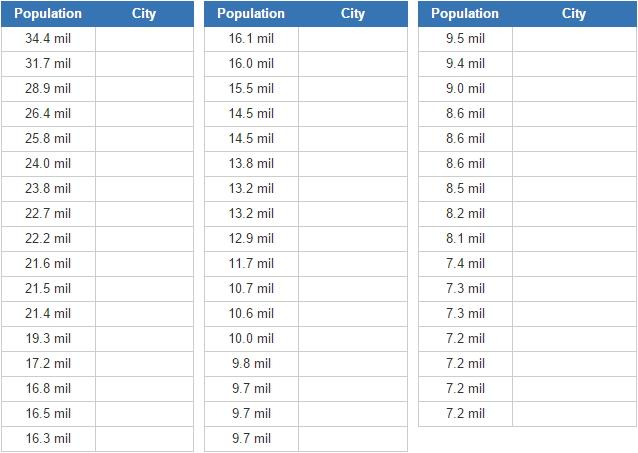 Biggest cities in the world (JetPunk)