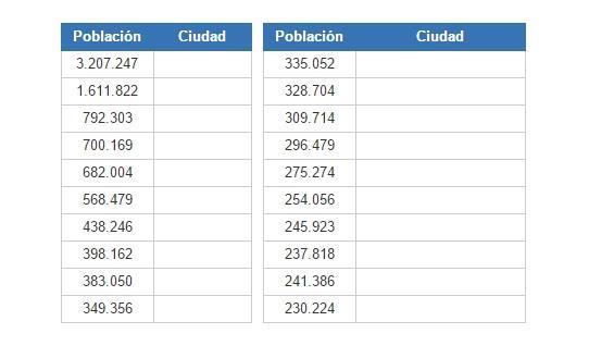 Ciudades más pobladas de España (JetPunk)