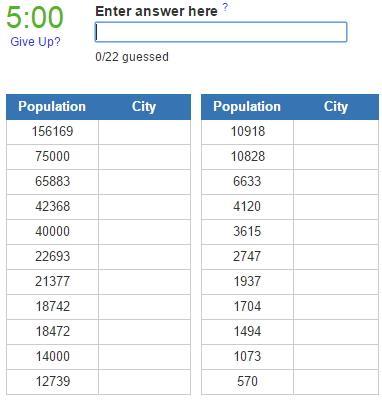 Biggest cities in Montenegro (JetPunk)