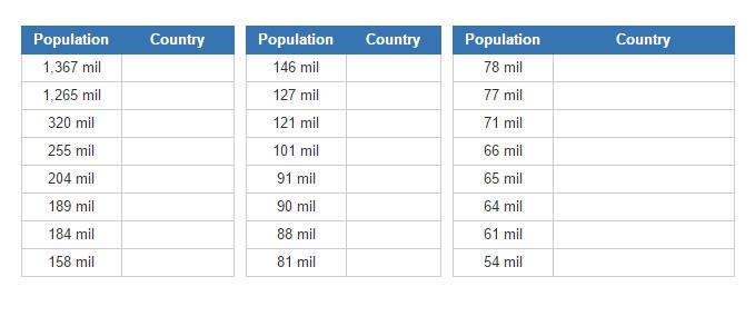 Biggest countries by population  (JetPunk)