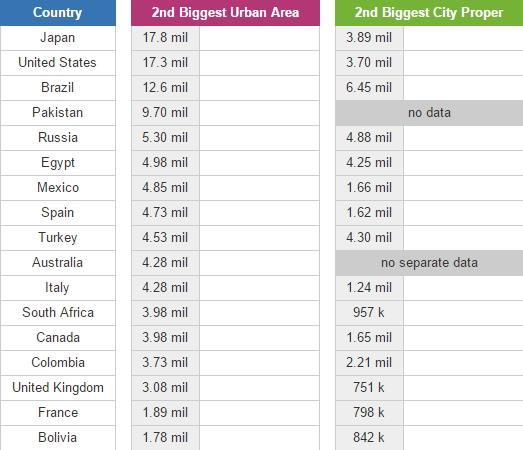 Second biggest cities (JetPunk)