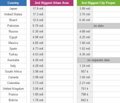 Second biggest cities (JetPunk)