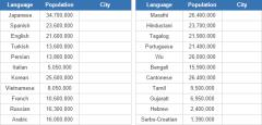 World biggest cities and their languages (JetPunk)