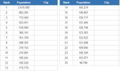 Largest cities in Ontario (JetPunk)