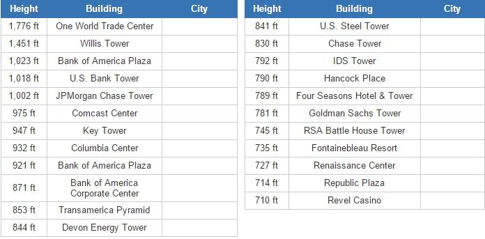 Tall building cities in United States (JetPunk)