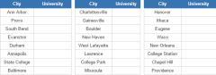 U.S. college towns 2 (JetPunk)