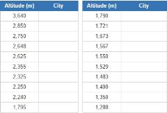Highest capital cities (JetPunk)