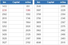World capitals closest to Nuuk (JetPunk)