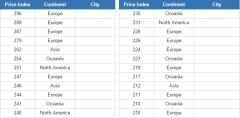 Most expensive cities  (JetPunk)