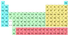 Táboa periódica por bloques  SDPF con símbolos (Secundaria-Bacharelato)
