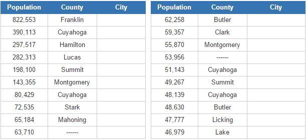 Biggest cities in Ohio  (JetPunk)