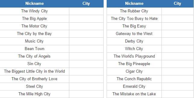 U.S. city nicknames (JetPunk)