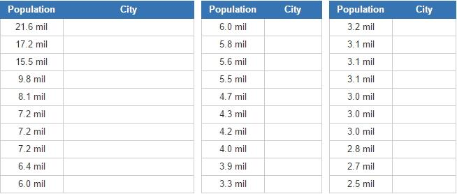 Biggest english-speaking cities  (JetPunk)