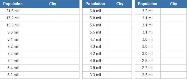 Biggest english-speaking cities  (JetPunk)