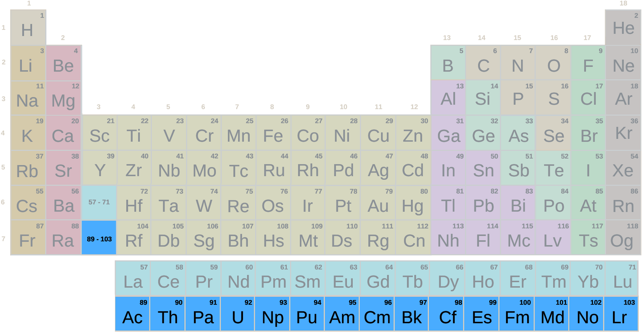 Tabla periódica, grupo actínidos con símbolos (Secundaria-Bachillerato)