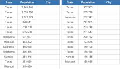 Most populous cities in the US Lower Midwest (JetPunk)