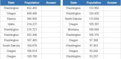 Most populous cities in the US Northwest (JetPunk)