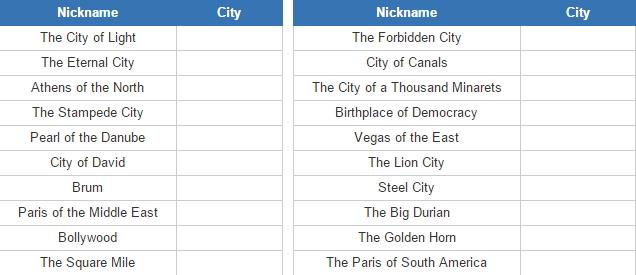World city nicknames (JetPunk)