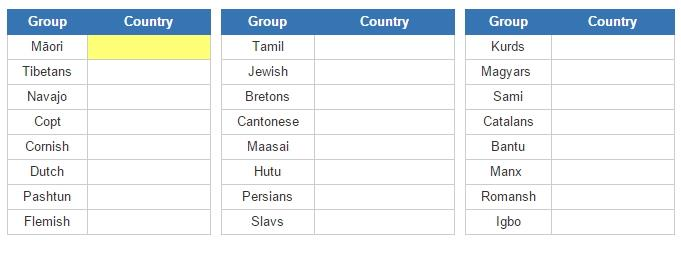 Ethnic groups and their countries (JetPunk)