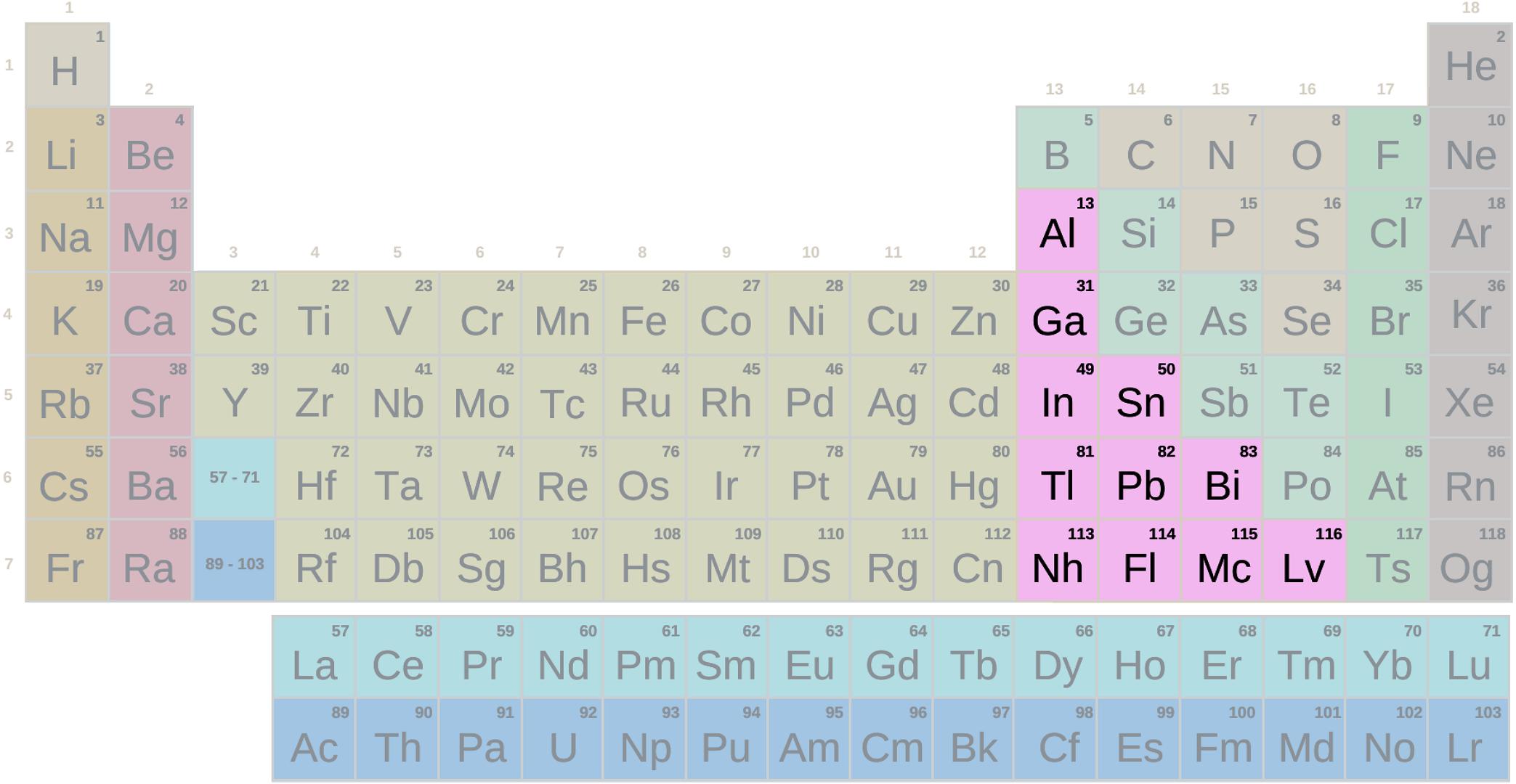 Taula periòdica, grup altres metalls sense símbols (Secundària-Batxillerat)