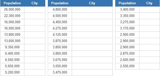 Biggest Muslim cities (JetPunk)