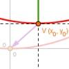 Cuadrática (6): Ecuación canónica