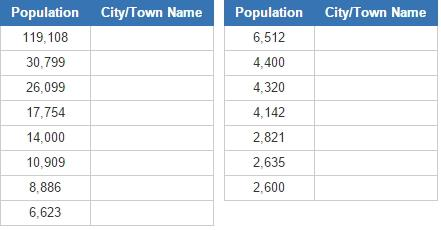 Biggest cities in Iceland (JetPunk)