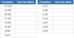 Biggest cities in Iceland (JetPunk)