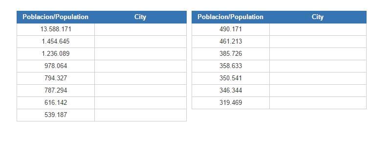 Aglomerados urbanos de Argentina (JetPunk)