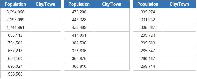 Biggest cities and towns in England (JetPunk)