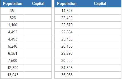 Smallest capital cities (JetPunk)