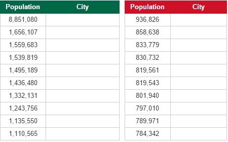 Biggest cities in Mexico (JetPunk)