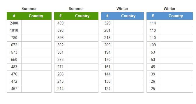 Leading olympic nations  (JetPunk)